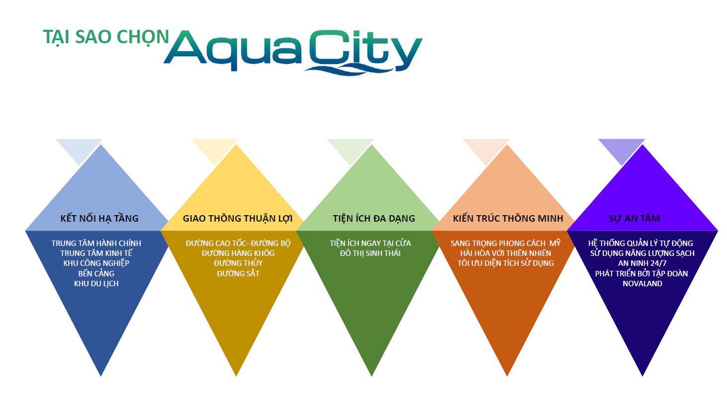 Ly Do Chọn Aqua City 1