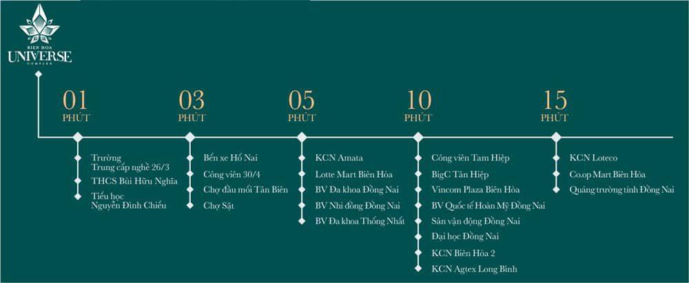 Lien Ket Vung Bien Hoa Univer Complex Trong 15 Phut Di Chuyen